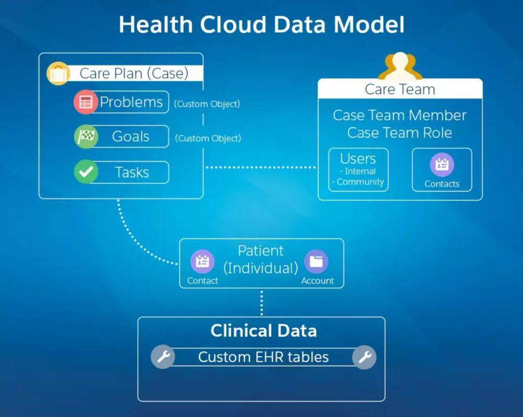 Salesforce health cloud data model